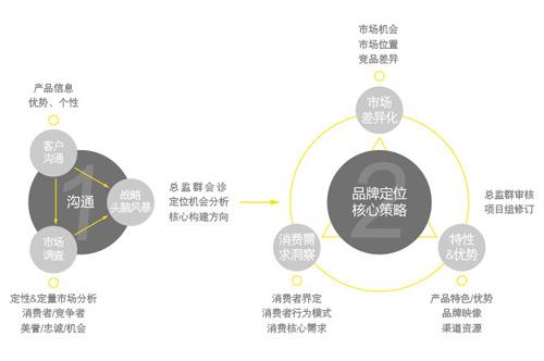 广州品牌策略