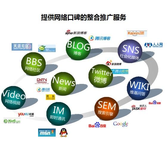 品牌推广的全网营销渠道