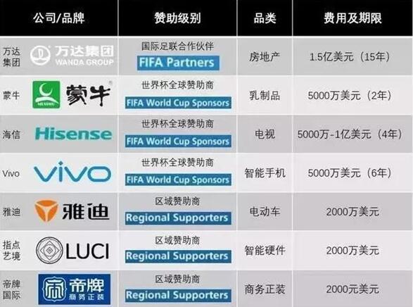 """中国品牌成本届世界杯赞助商""""主力阵容"""""""